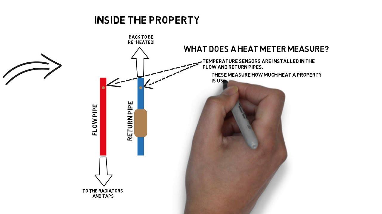 how a heat meter works [ 1280 x 720 Pixel ]