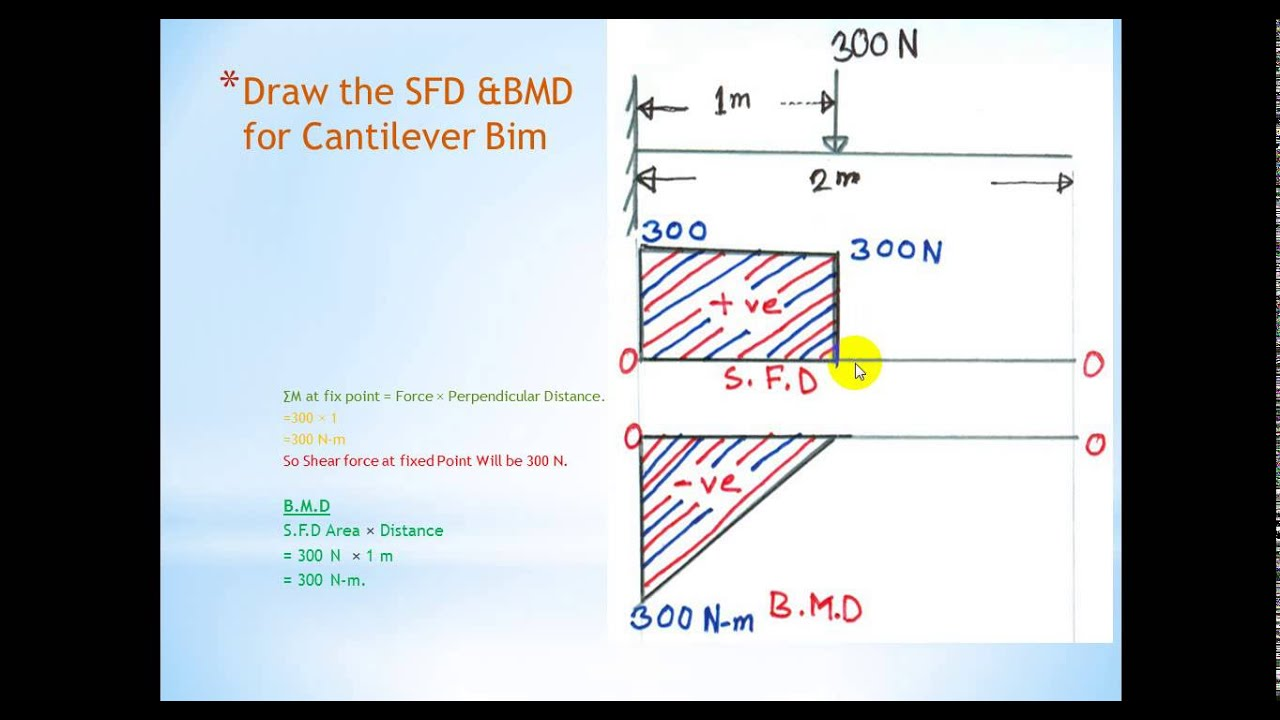 Tutorial On Shear Force Bending Moment Diagram 4 Youtube Cantilever