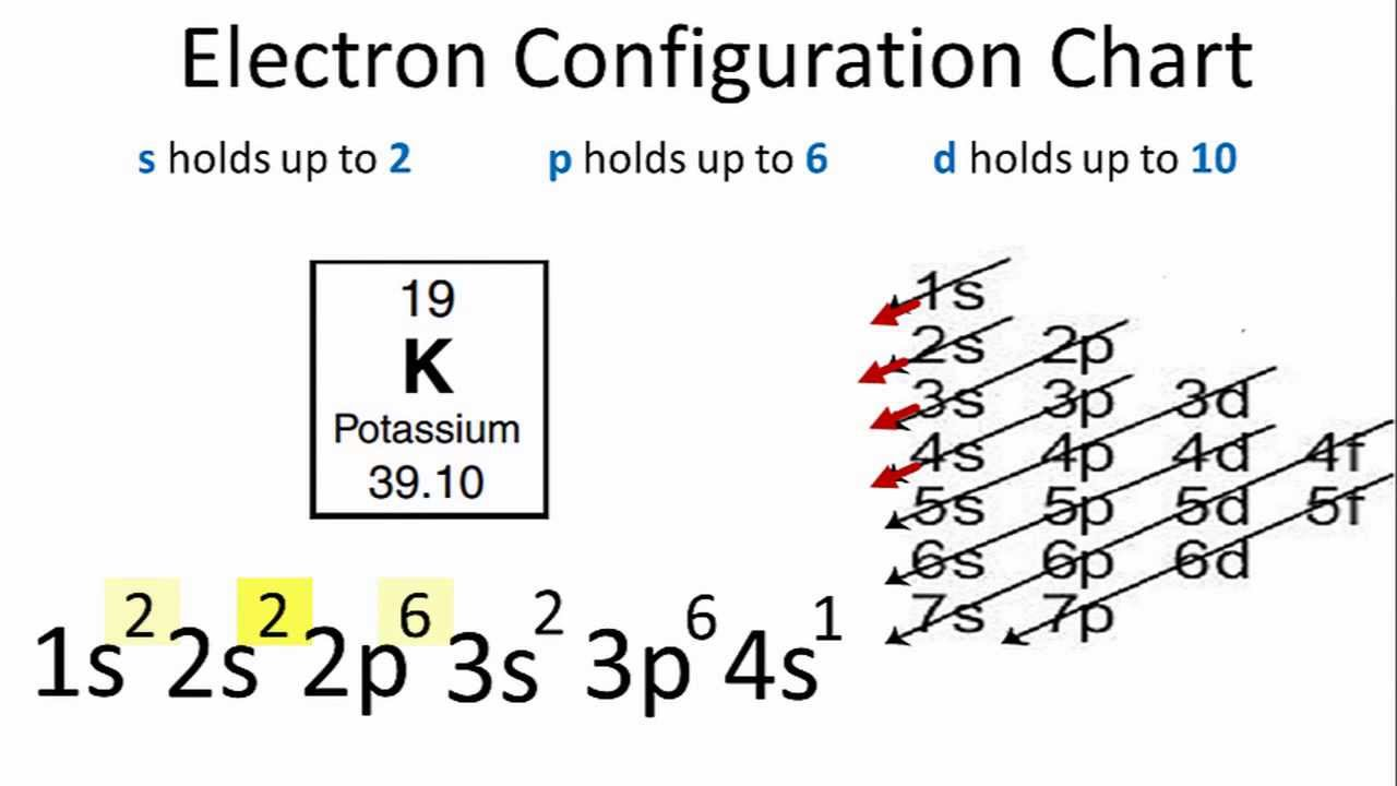 potassium electron configuration youtube : potassium orbital diagram - findchart.co