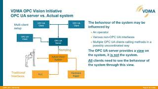 OPC UA for Machine Vision/Peter Waskewitz, Robert Bosch Manufacturing Solutions GmbH