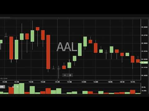 Technical Analysis for day traders -- tails & average moves