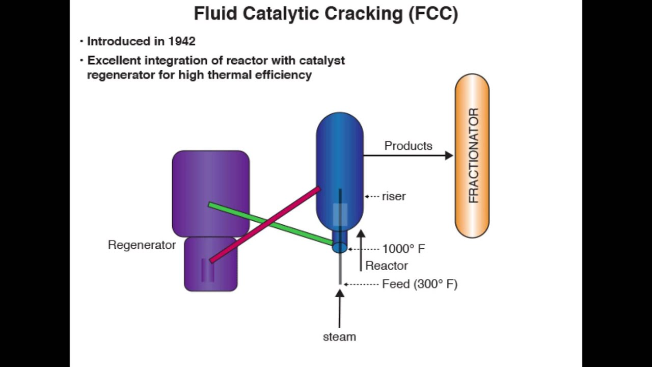catalytic cracking Catalytic cracking one of the most important applications for rare earths is in the catalysts used for oil refining in processes known as fluid.