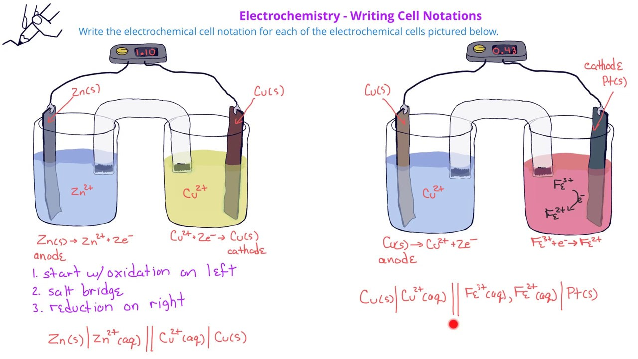 Electrochemistry -11 Writing Electrochemical Cell Notation