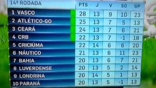 Serie b 2014 tabela