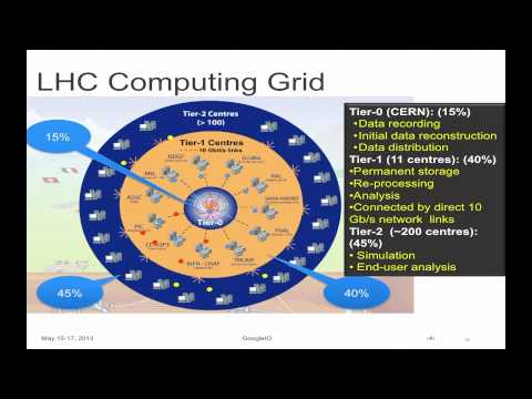 Google I/O 2013 - Cloud Computing and High-Energy Particle Physics:  ATLAS Experiment at CERN & GCE