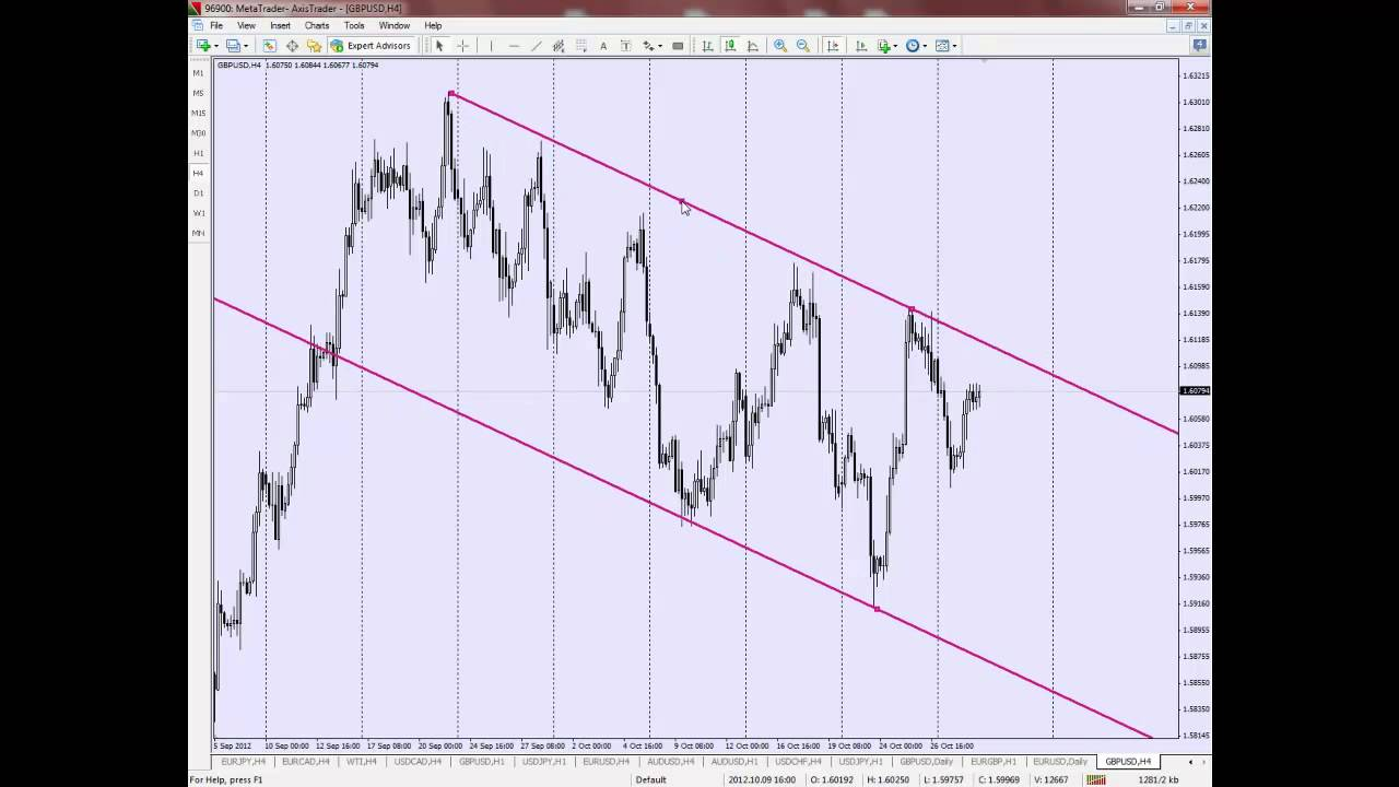 Equidistant channel forex