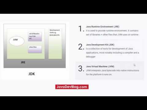 What is the difference between JDK and JRE in Java?