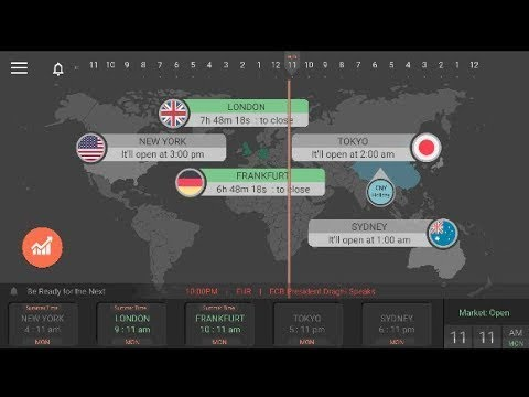 Forex Multi Time Frame Pivot Points Trading and Investment Strategy | Forex Online Trading