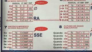 Conjugando os verbos VIR, TER, FAZER, TRAZER, PODER e DORMIR - Verbo Diagramado