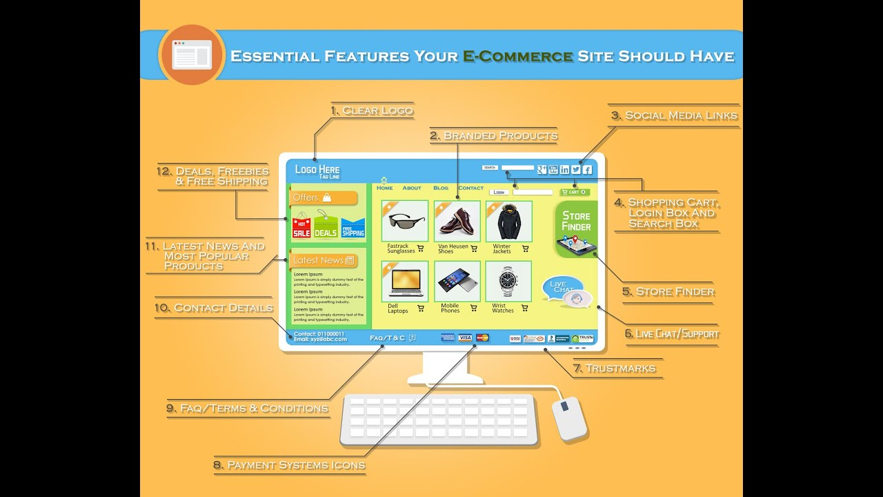 the features of an e commerce website Creating an ecommerce website with godaddy's online store is simple, fast and affordable our fully hosted shopping cart software lets you sell products online today en  get a dedicated business phone number with the features of a professional phone system all with an app on your smartphone.