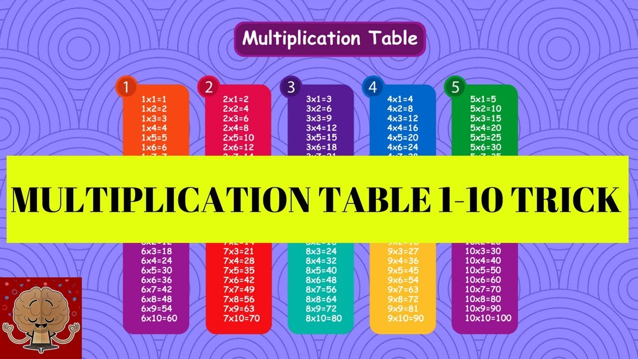 Multiplication Table Easier And Faster Way To Learn Multiplication