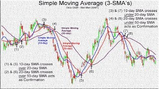 100% profitable swing trading moving average crossover forex trading strategy