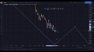 Ethereum Daily Update from Bitcoin.Live: https://bitcoin.live?aid=110