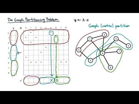 The Graph Partitioning Problem