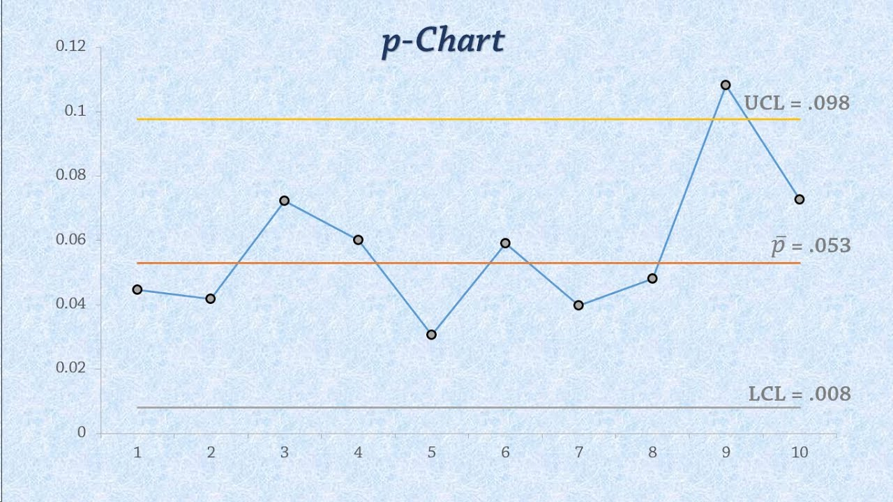 Statistical Process Control Charts For Proportions P Chart