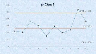 Statistical Process Control: Control Charts for Proportions (p-chart)