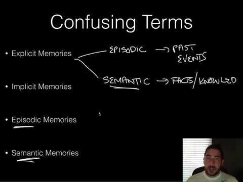 AP Psychology - Memory - Unit Review - 10 Toughest Terms