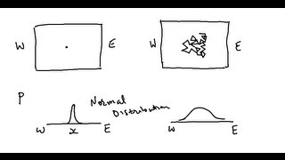 Random walk and Gaussian Distribution