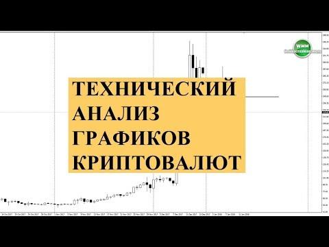 Технический анализ графиков криптовалют. Что из него работает?