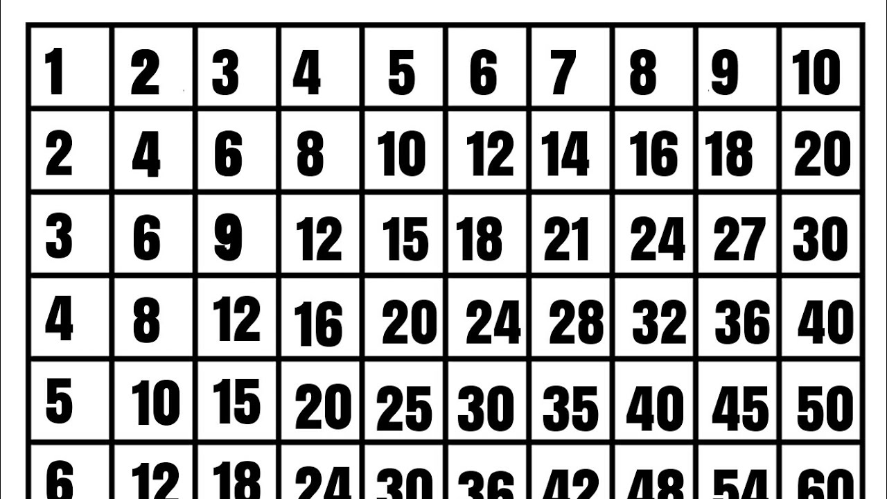 Multiplication Tables 1 To 10 Learn Multiplication Chart 1 To 10 By