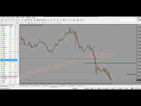 Videos accion del precio forex
