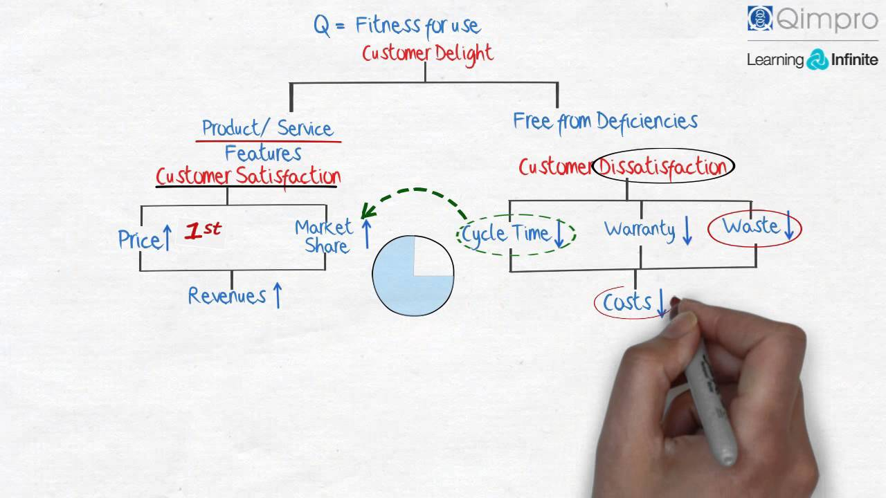 fitness is defined as the quality Fitness of parent, warranty of fitness, product definition, quality of conformance, design, design conditions, quality of design, production system, work order, lean production link to this definition.