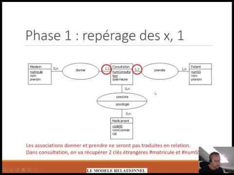 19 - Merise - MLD - Du MCD au MLD, les cas simples