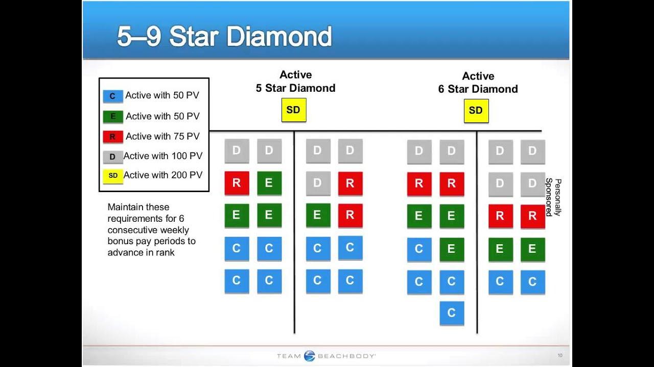 How to Earn Through Star Diamond Rank Advancement - YouTube