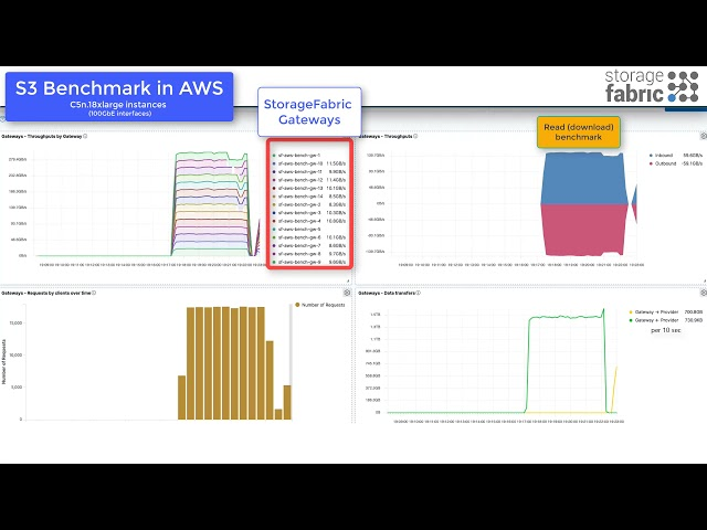 StorageFabric 3.3.0. Benchmark in AWS (storagefabric.io)