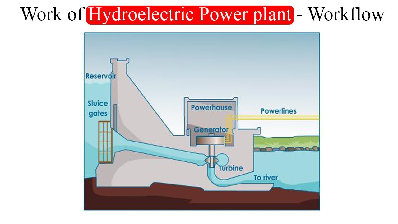 hight resolution of work of hydro electric power plant workflow