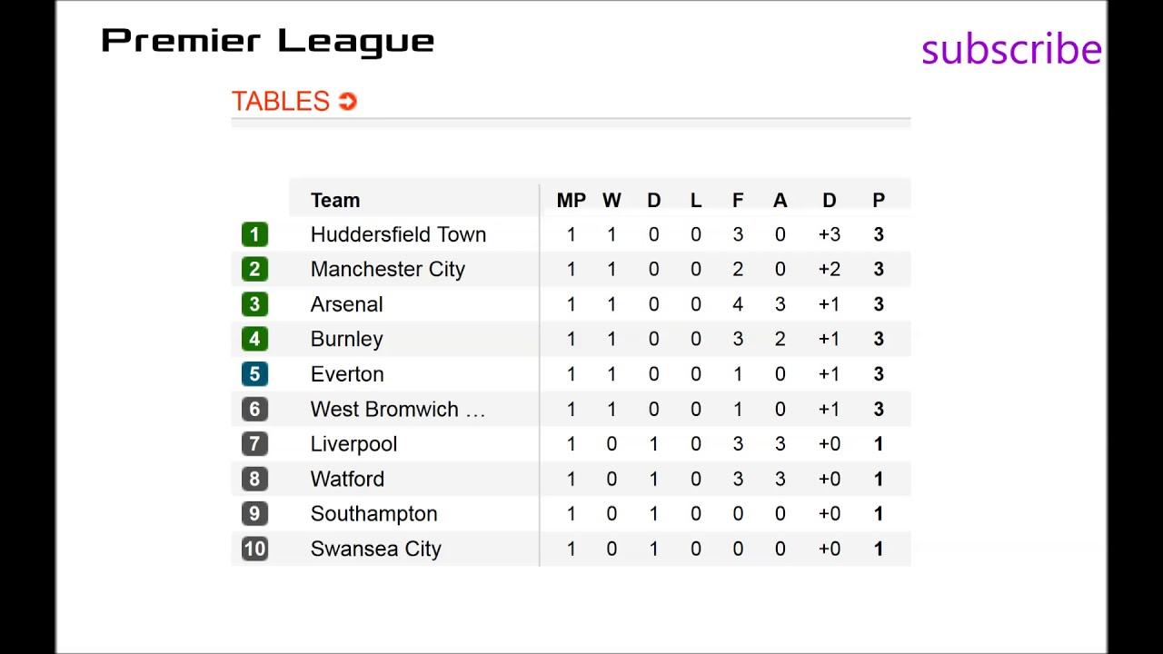 premier league table 2019/15