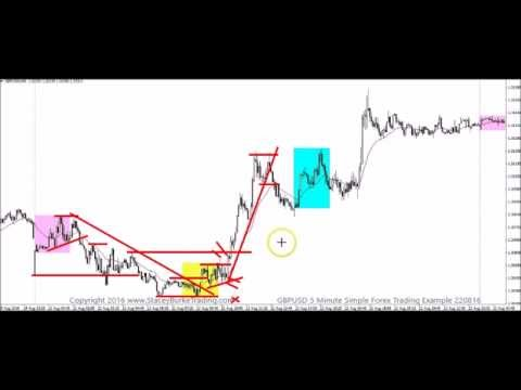 Example of a good forex trades
