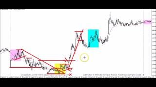 GBPUSD 5 Minute Simple Forex Trading Example 220816