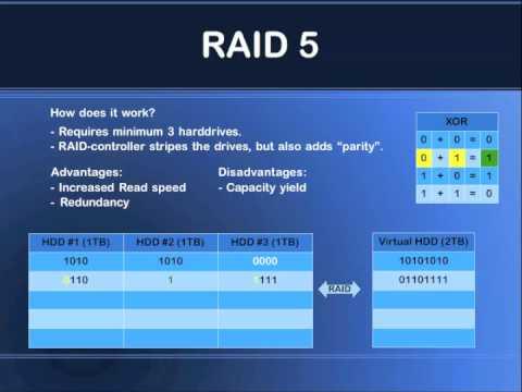 Raid 5 Explained Youtube