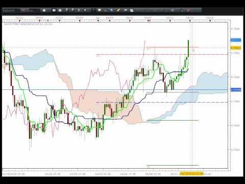 Ichimoku Trading With Pivot Points.mp4