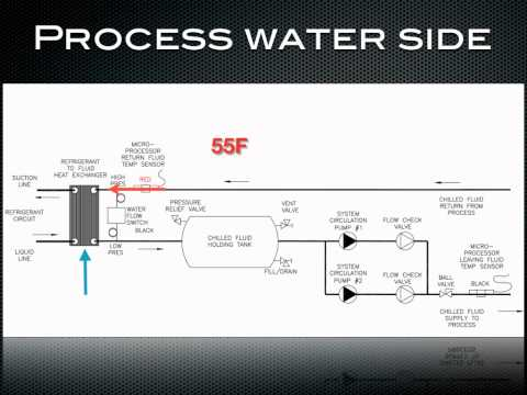 How a chiller works- process water side of a chiller.