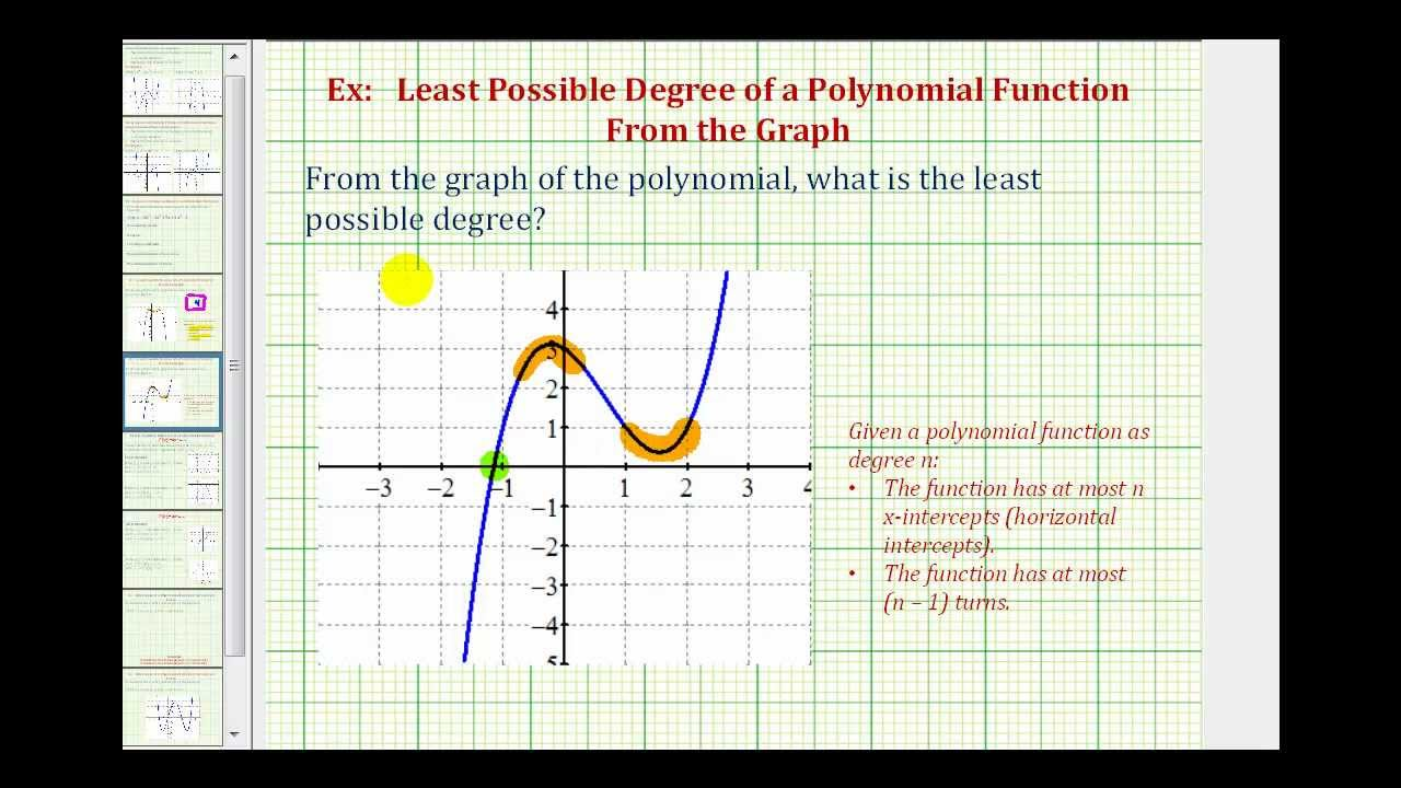 Ex: Determine The Least Possible Degree Of A Polynomial From The Graph  2 1 Degree