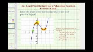 Ex: Determine The Least Possible Degree Of A Polynomial From The Graph