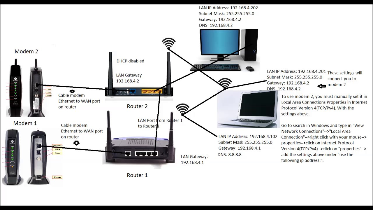 hight resolution of brief overview of setting up two modems to one network