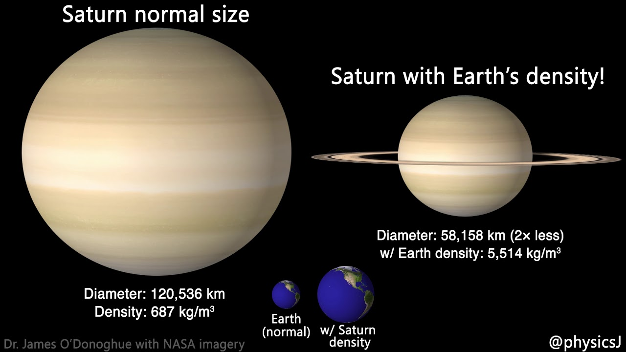 Saturn vs. Earth and what it means to be the least and ...