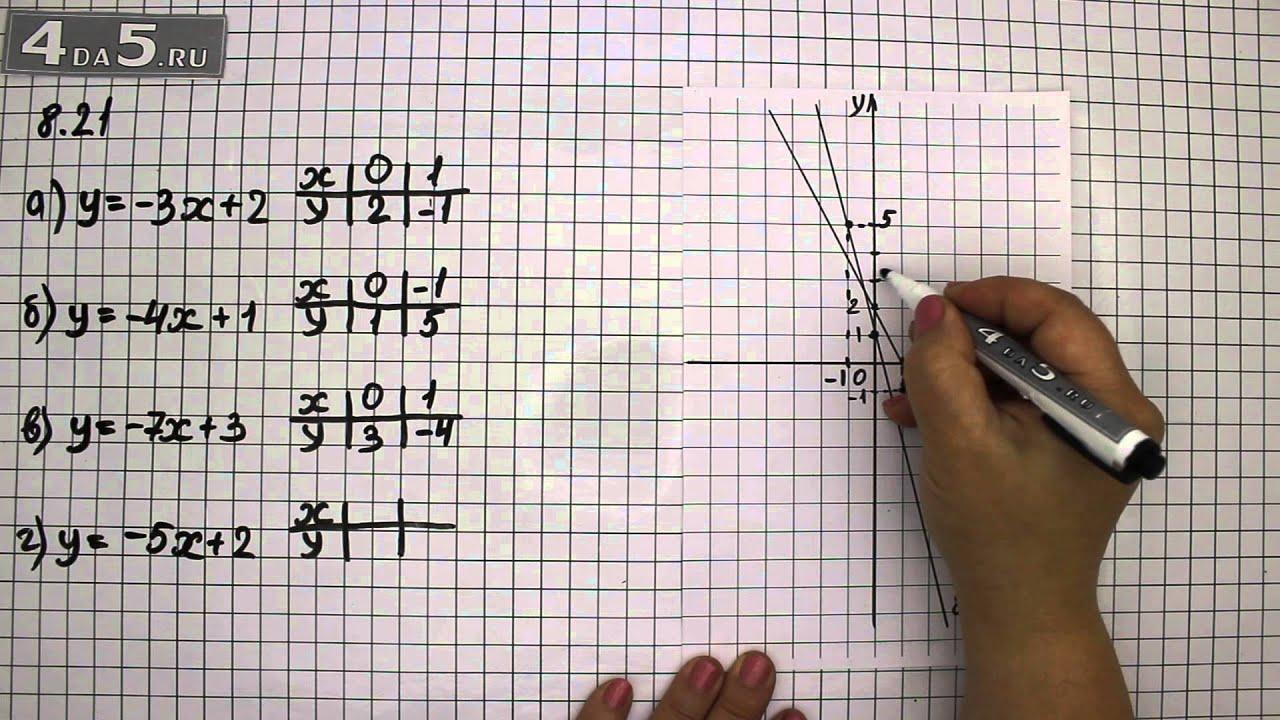 7 8.21 класс алгебре по гдз