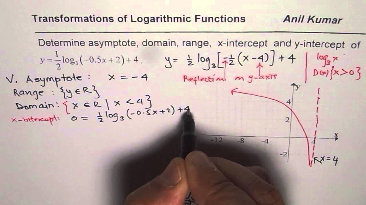 Domain Range Asymptote And Intercepts Of Transformed Logarithmic Function  Part 1