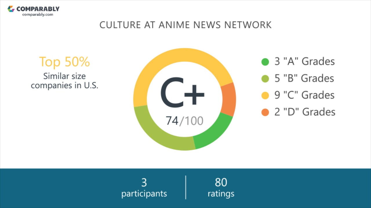 Anime news network employee reviews q3 2018