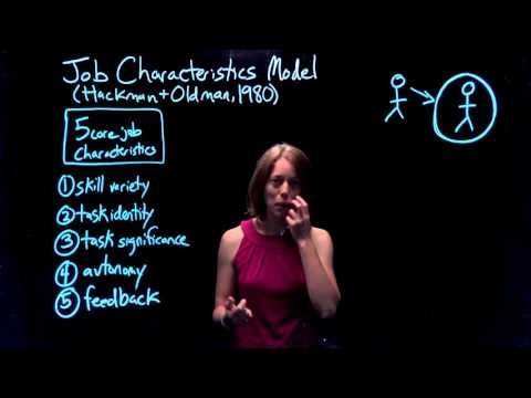 Theories of Motivation | Part 2 of 4: Job Characteristics Model