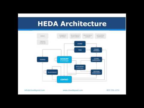 Webinar: Exploring the Salesforce Higher Education Architecture (HEDA)
