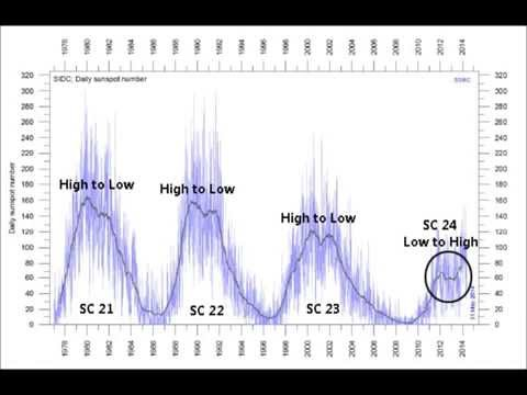 Second Solar High Peak Means a Repeat 1810 Cooling Pattern | Mini Ice Age 2015-2035 (30)