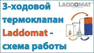 как работает Laddomat 21