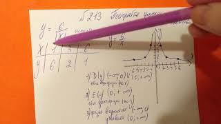 213 Алгебра 9 класс. Постройте график функции. Опишите свойства