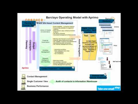 PARTNERS 2011: Aprimo Relationship Management at Barclays PLC