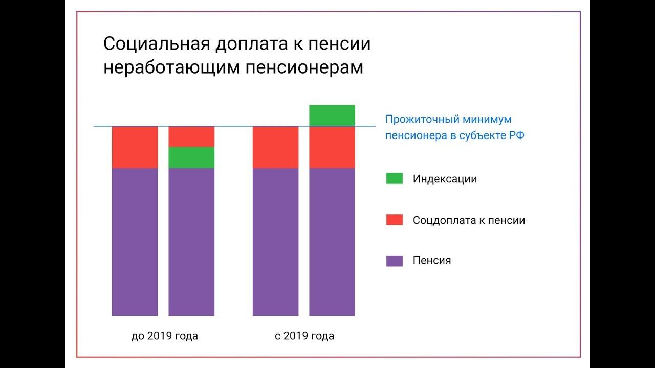 Е получить российскую пенсию в повышение пенсии как рассчитать